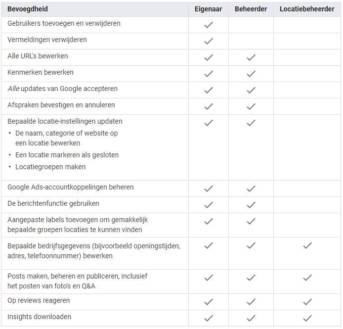 Bevoegdheden gebruikersrollen Google Mijn Bedrijf